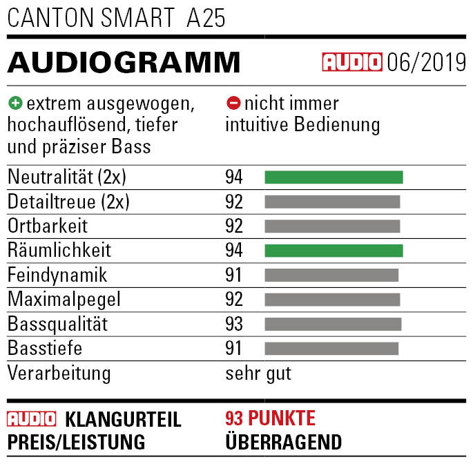 Smart-_A25_AUDIO_Audiogramm2019-06_preview