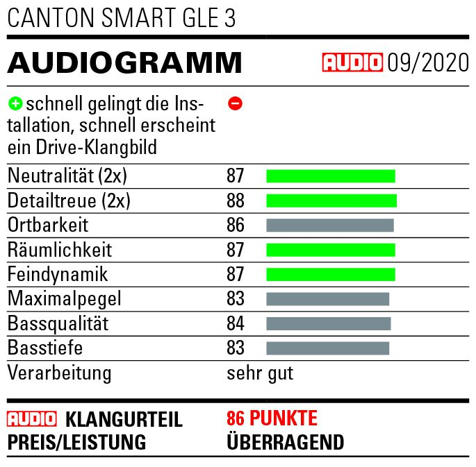 Audio_Audiogramm_Canton_Smar_-GLE_3_2020-09_preview