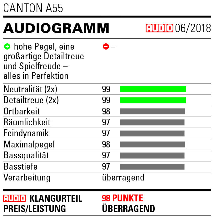 A_55_AUDIO_Audiogramm