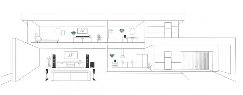 Multiroom | Smart Wireless | Canton Lautsprecher