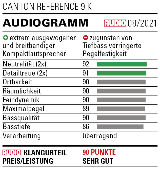 Reference_9_K_Audio_Audiogramm